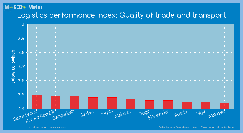 Logistics performance index: Quality of trade and transport of Maldives