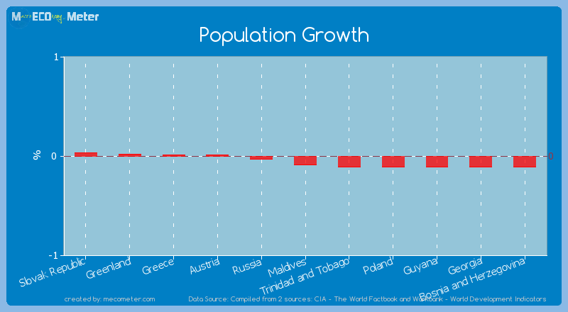 Population Growth of Maldives