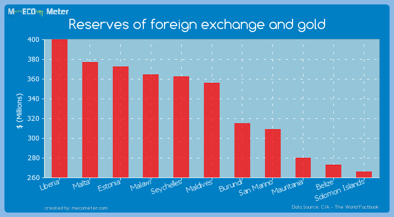 Reserves of foreign exchange and gold of Maldives