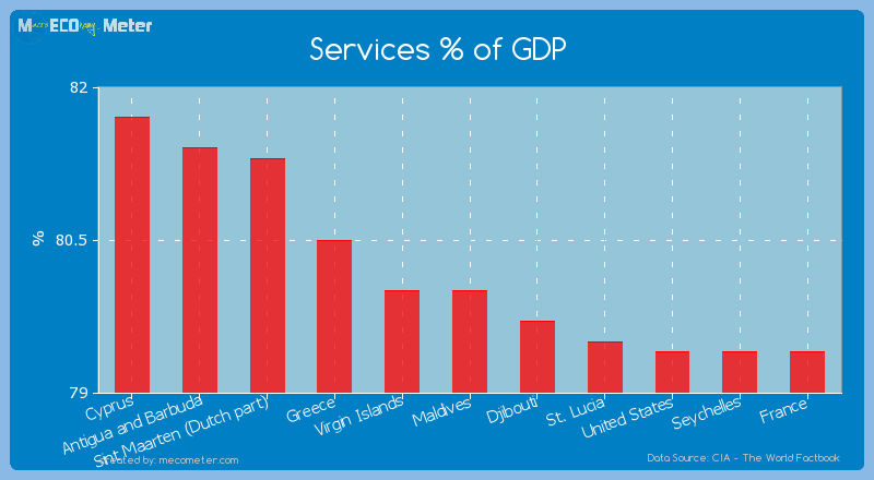 Services % of GDP of Maldives