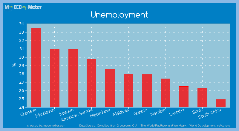 Unemployment of Maldives