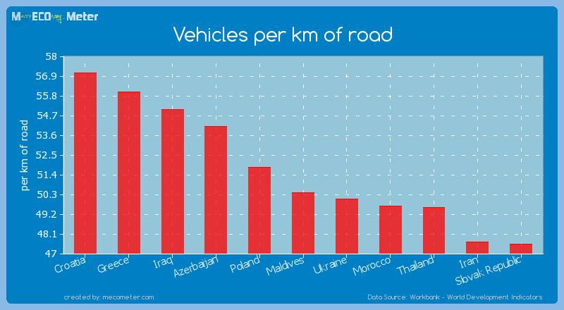 Vehicles per km of road of Maldives