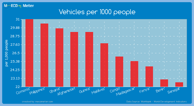 Vehicles per 1000 people of Maldives