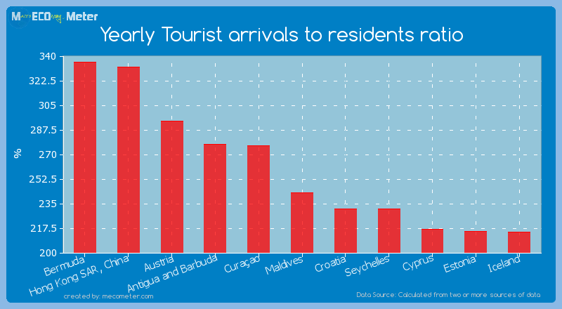 Yearly Tourist arrivals to residents ratio of Maldives