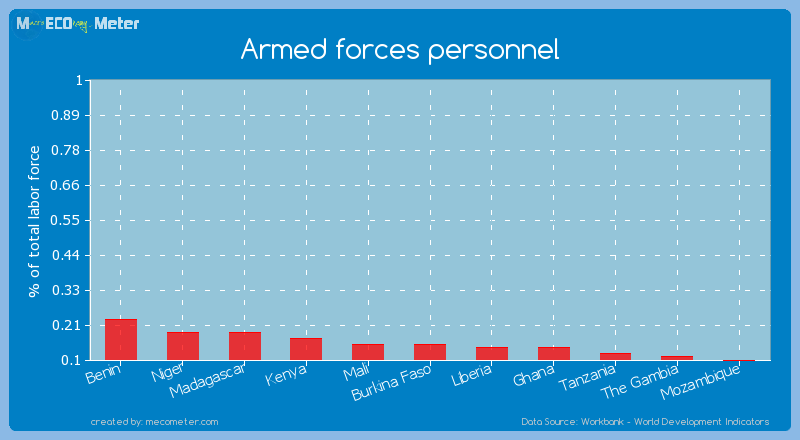 Armed forces personnel of Mali
