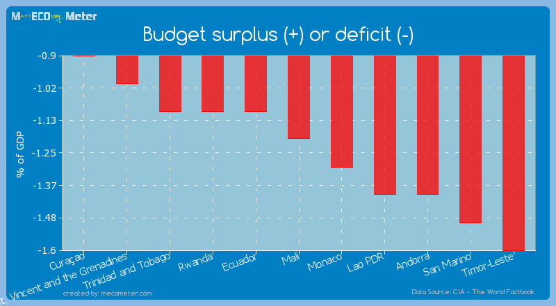 Budget surplus (+) or deficit (-) of Mali