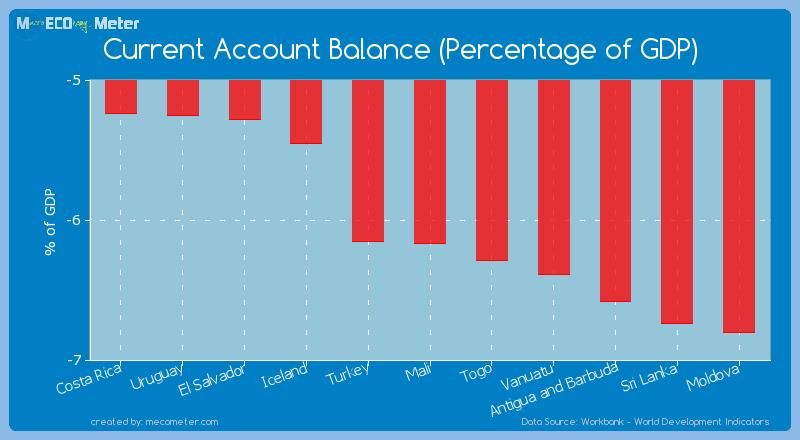 Current Account Balance (Percentage of GDP) of Mali