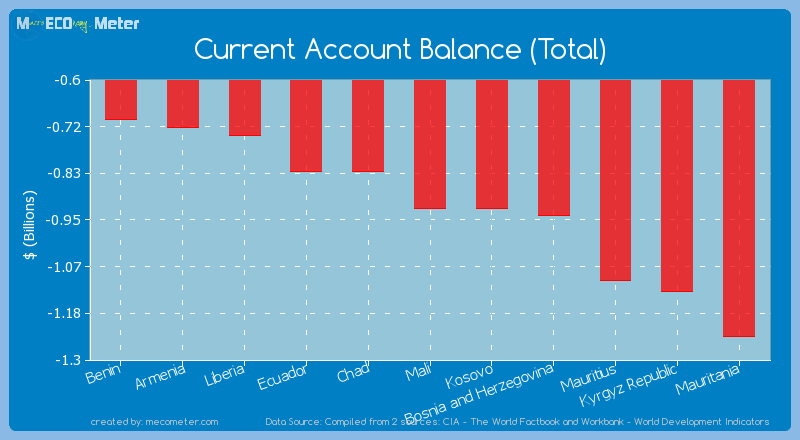 Current Account Balance (Total) of Mali
