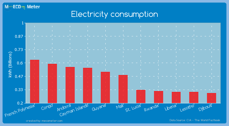Electricity consumption of Mali