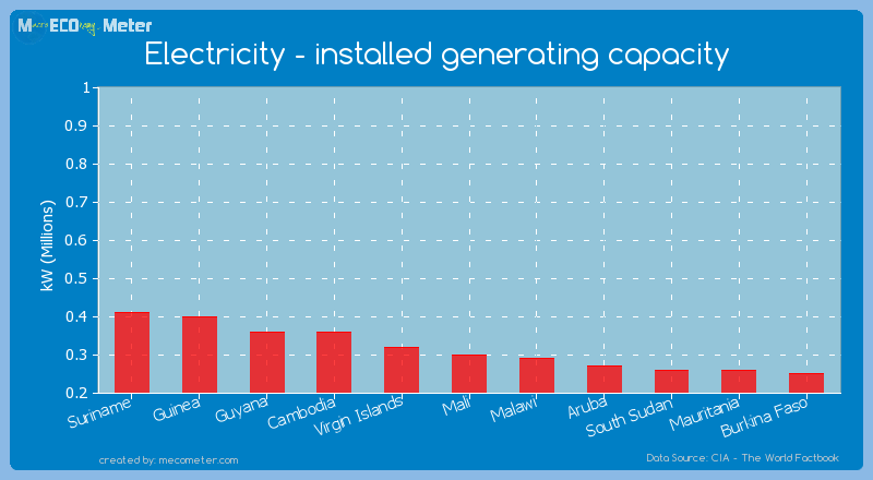 Electricity - installed generating capacity of Mali