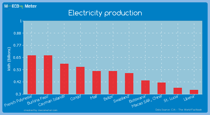 Electricity production of Mali