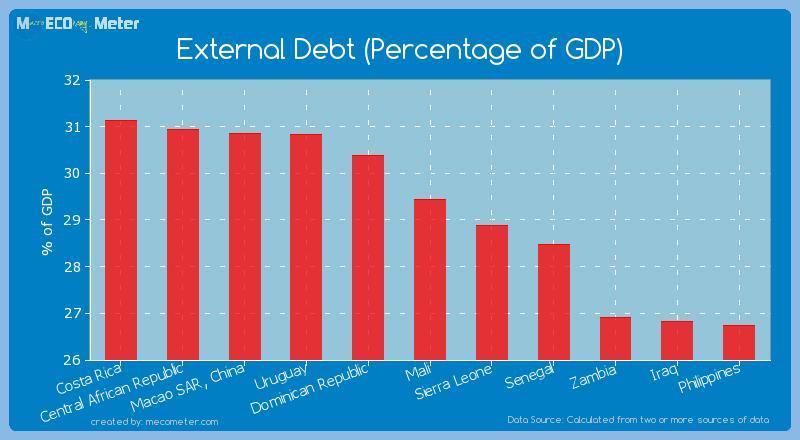 External Debt (Percentage of GDP) of Mali