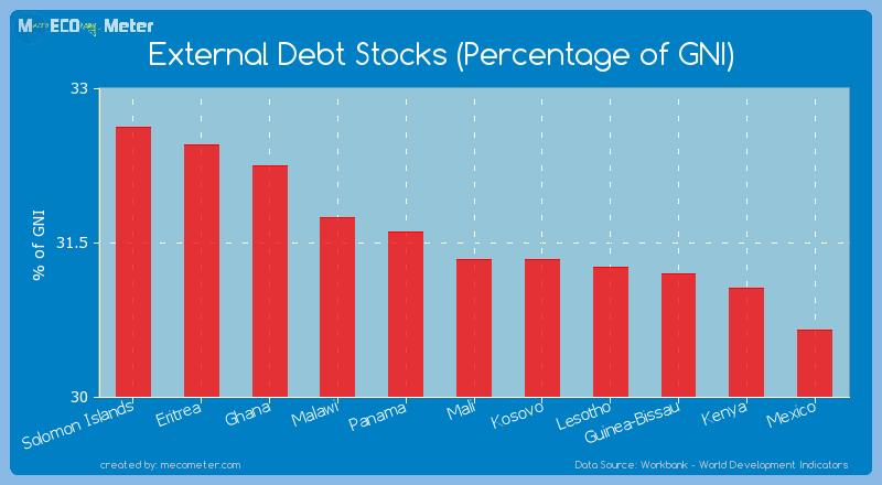 External Debt Stocks (Percentage of GNI) of Mali