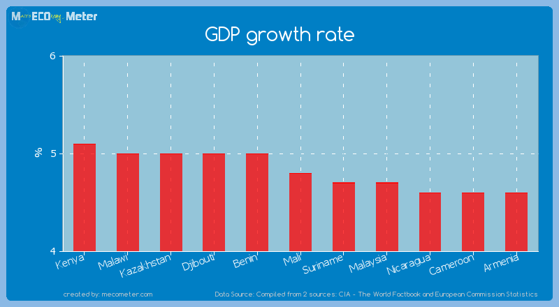GDP growth rate of Mali