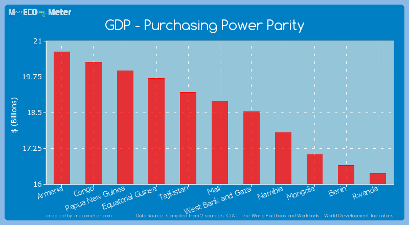 GDP - Purchasing Power Parity of Mali