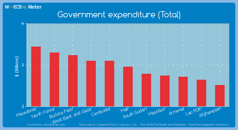 Government expenditure (Total) of Mali