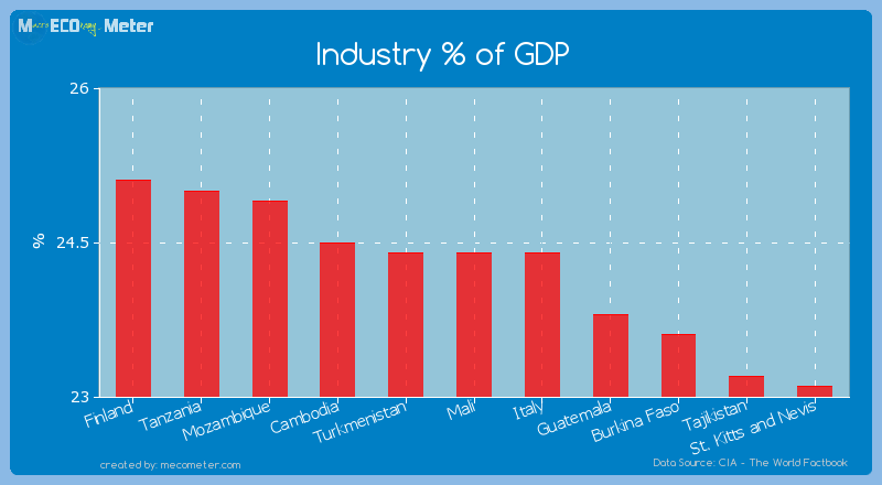 Industry % of GDP of Mali
