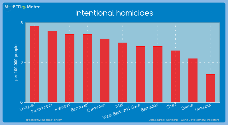 Intentional homicides of Mali
