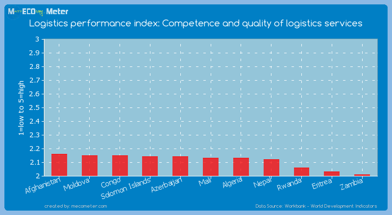 Logistics performance index: Competence and quality of logistics services of Mali
