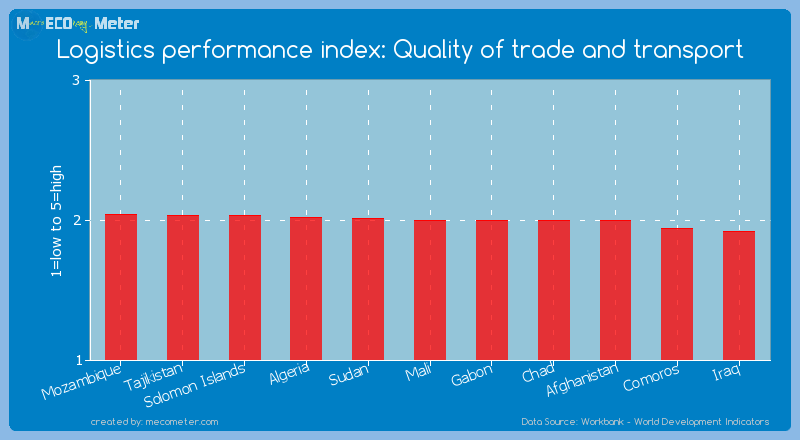 Logistics performance index: Quality of trade and transport of Mali