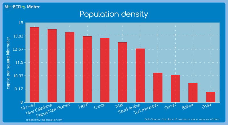 Population density of Mali
