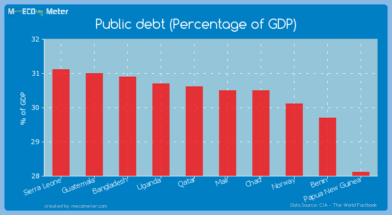Public debt (Percentage of GDP) of Mali