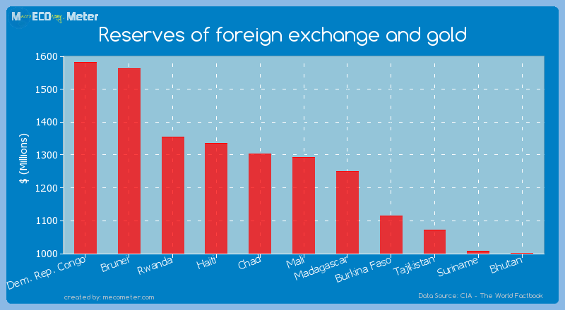 Reserves of foreign exchange and gold of Mali