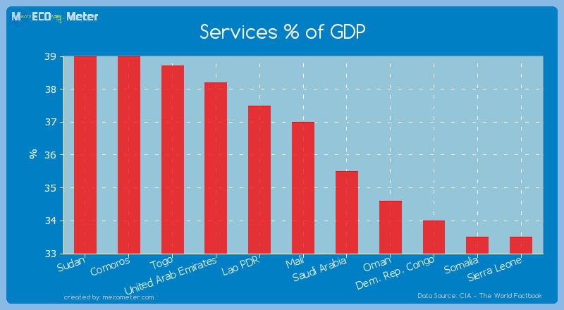 Services % of GDP of Mali