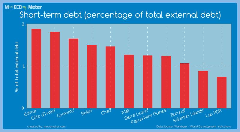 Short-term debt (percentage of total external debt) of Mali