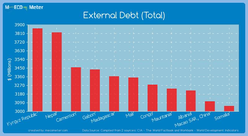 External Debt (Total) of Mali