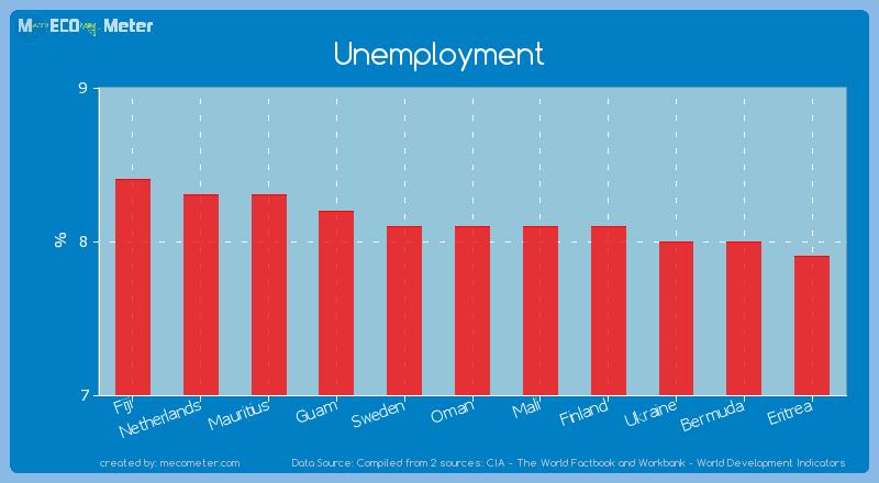 Unemployment of Mali