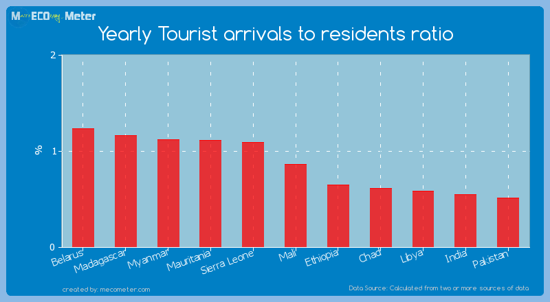 Yearly Tourist arrivals to residents ratio of Mali