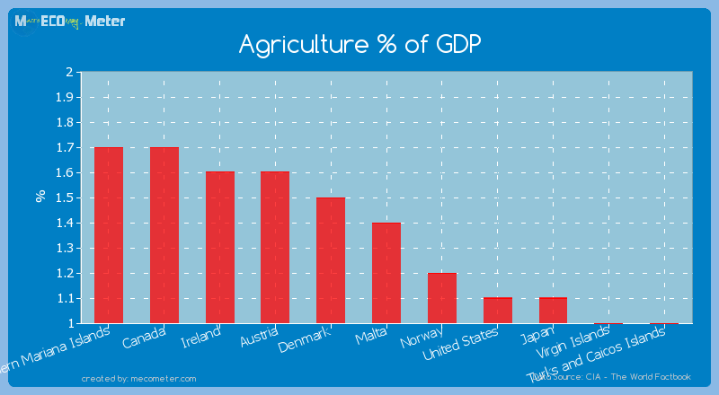 Agriculture % of GDP of Malta