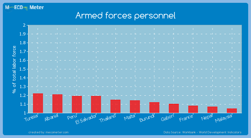 Armed forces personnel of Malta