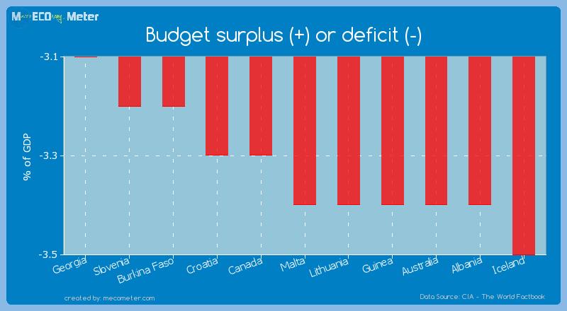 Budget surplus (+) or deficit (-) of Malta