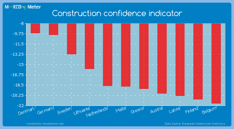 Construction confidence indicator of Malta
