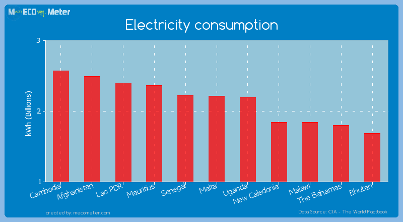 Electricity consumption of Malta