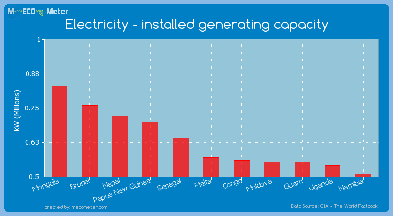 Electricity - installed generating capacity of Malta