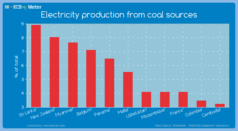 Electricity production from coal sources of Malta