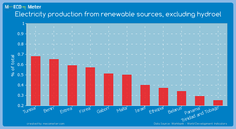 Electricity production from renewable sources, excluding hydroel of Malta