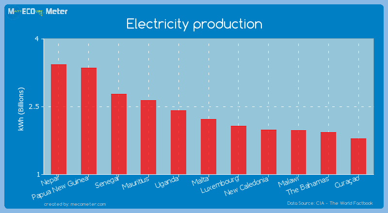 Electricity production of Malta