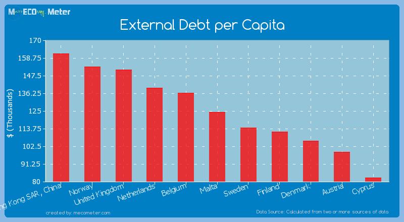 External Debt per Capita of Malta