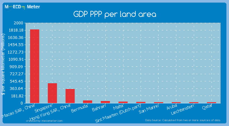 GDP PPP per land area of Malta