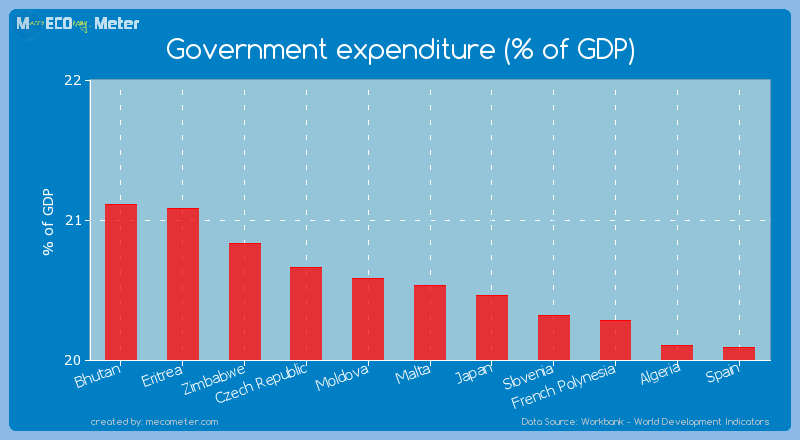 Government expenditure (% of GDP) of Malta