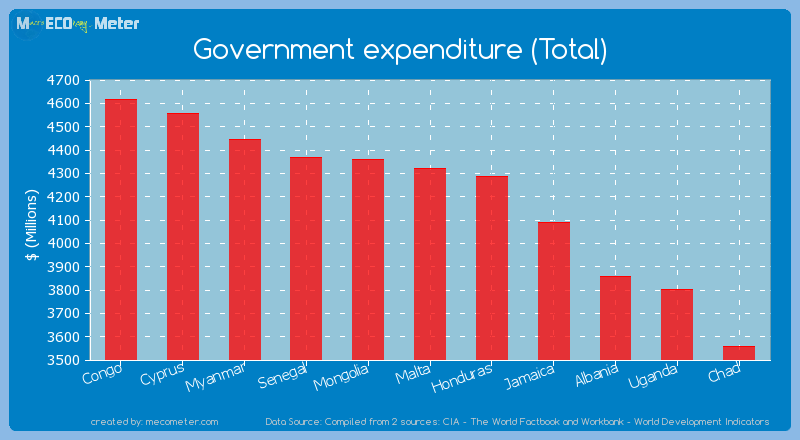 Government expenditure (Total) of Malta