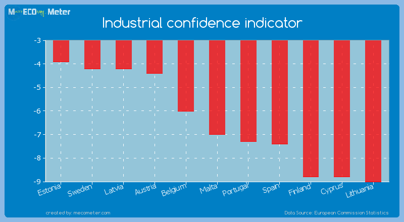 Industrial confidence indicator of Malta