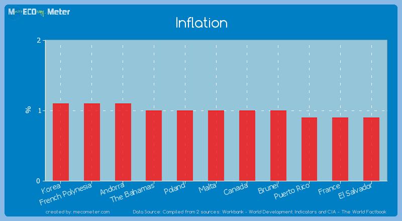 Inflation of Malta