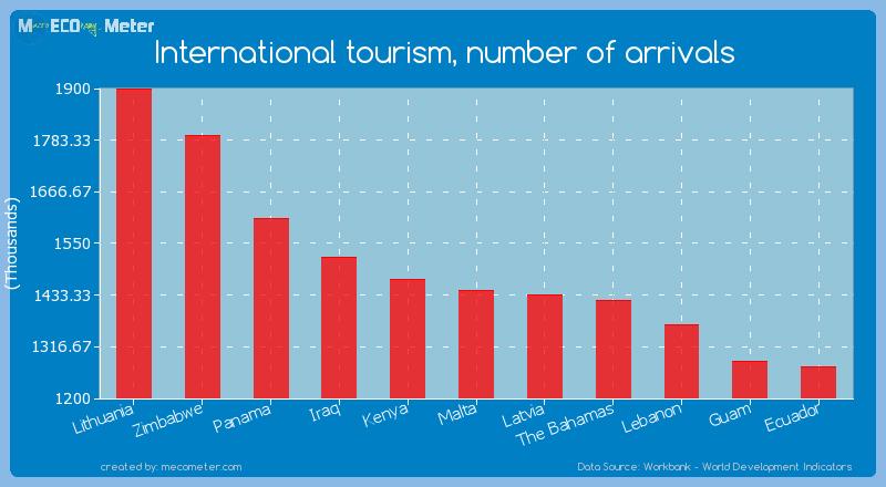 International tourism, number of arrivals of Malta