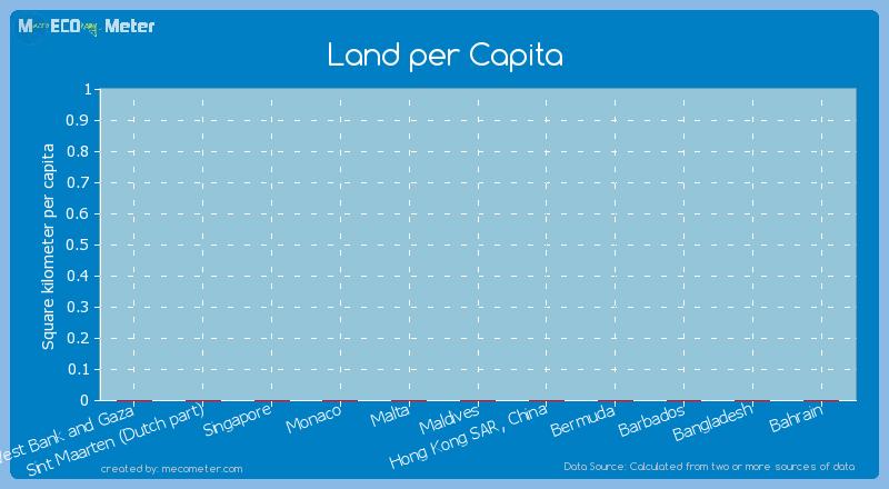 Land per Capita of Malta