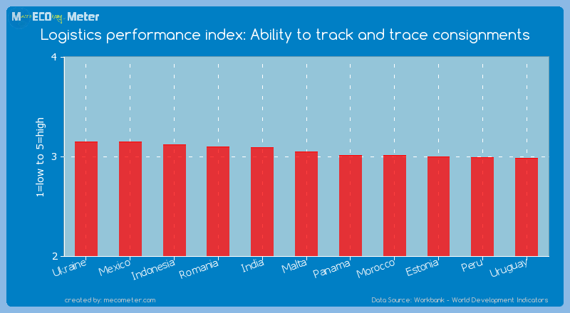 Logistics performance index: Ability to track and trace consignments of Malta